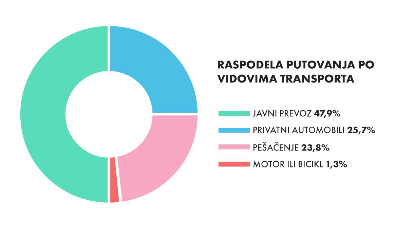Prikaz raspodele putovanje po vidovima transporta